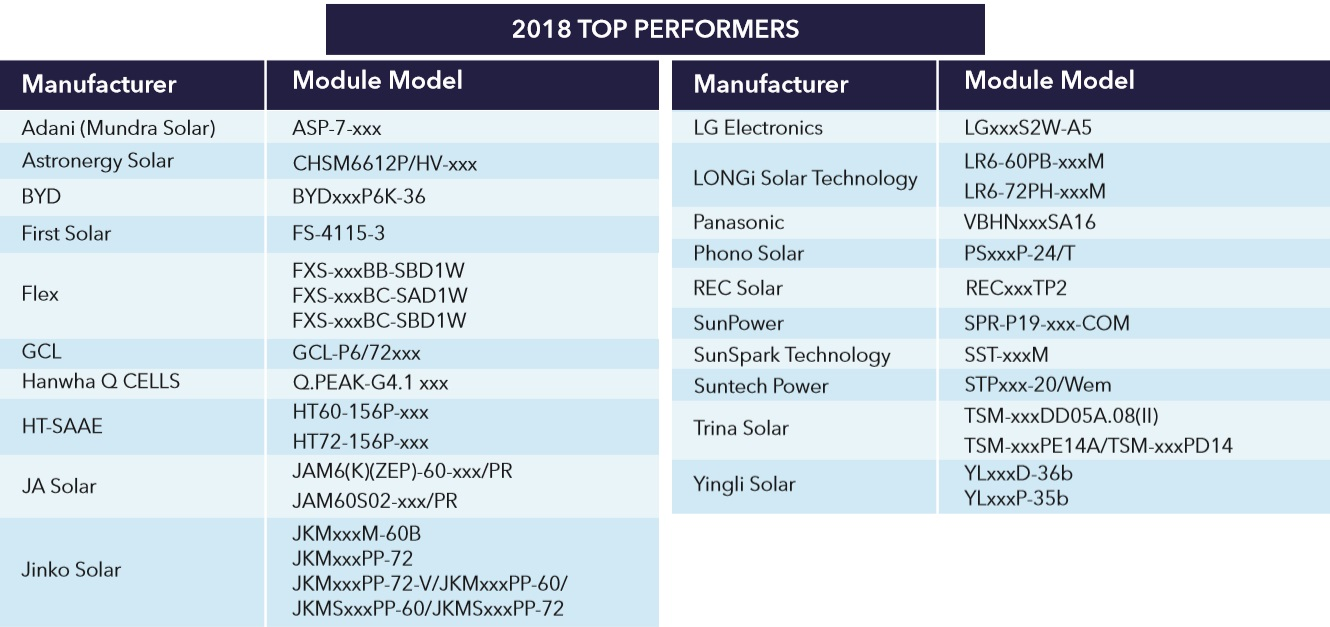 2018 top performing solar panels - PID test