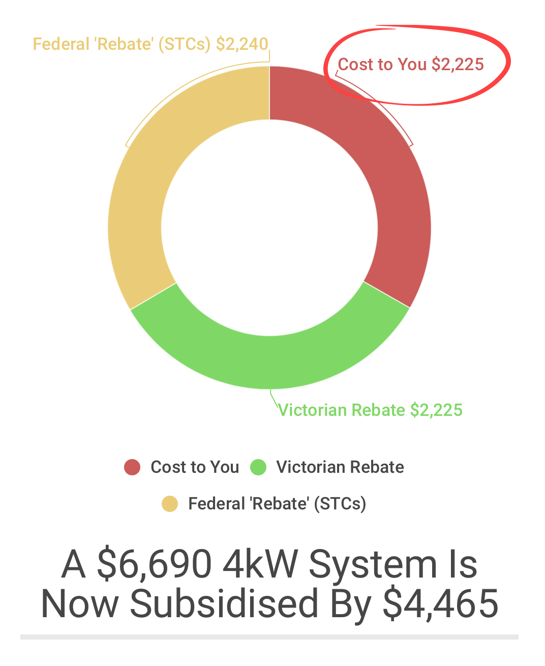 Victoria solar homes rebate - system cost after subsidy