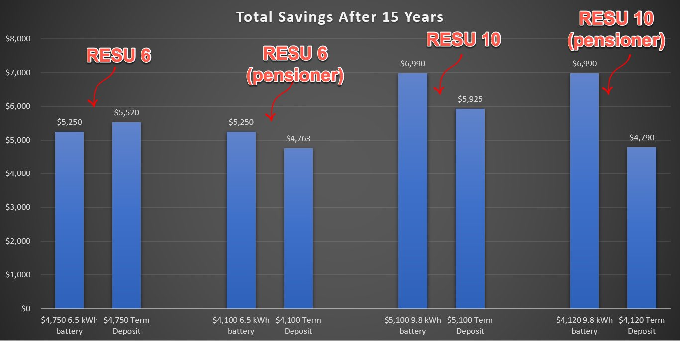 Solar battery savings after 15 years
