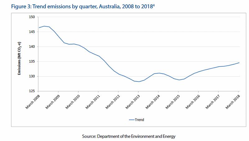 Australian emissions trend
