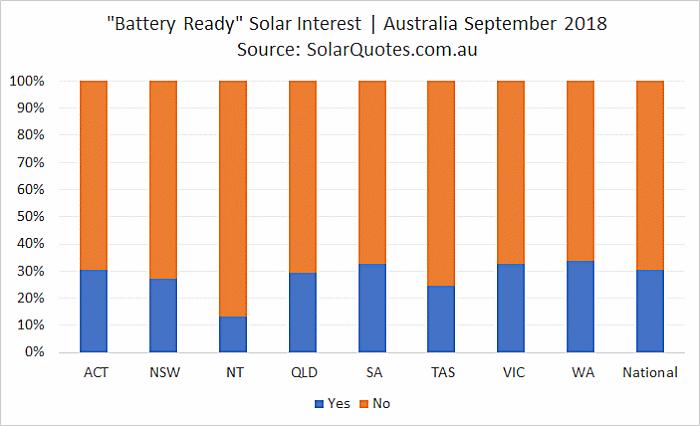 Battery Ready Solar Interest - September 2018