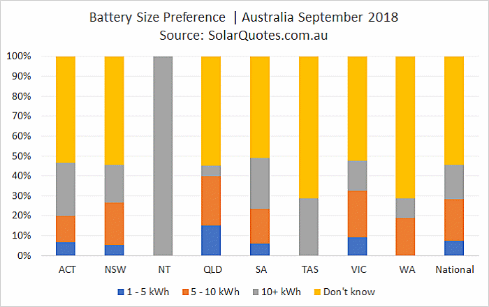 Battery storage capacity selection - September 2018