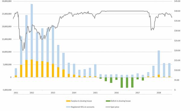 STC price history - Australia