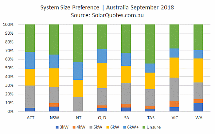 Solar power system size choice September 2018