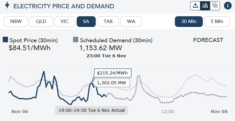 South Australian electricity price and demand