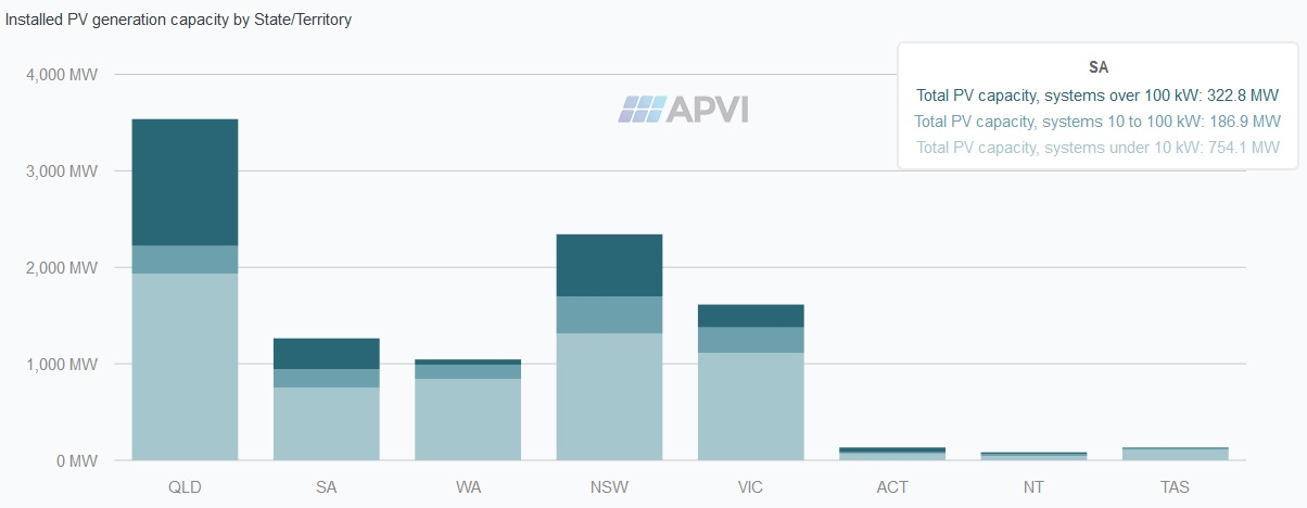 Installed PV generation capacity by state and territory - Australia