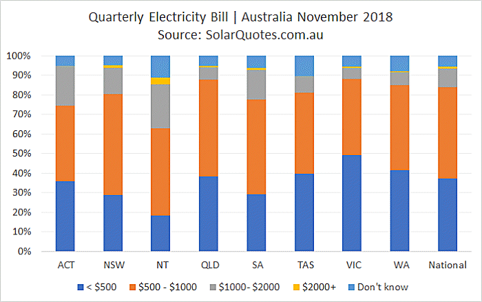 What Australians are paying for electricity - November 2018