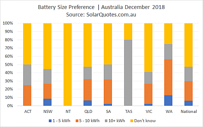 Battery capacity preference December 2018