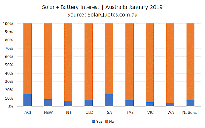 Concurrent solar + battery storage installation - January 2019