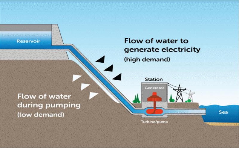 Sea water pumped hydropower storage