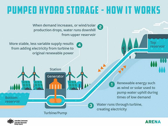 How pumped hydro storage works