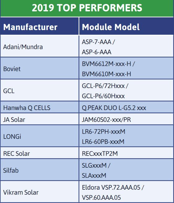 Solar panel top performers - dynamic mechanical load test