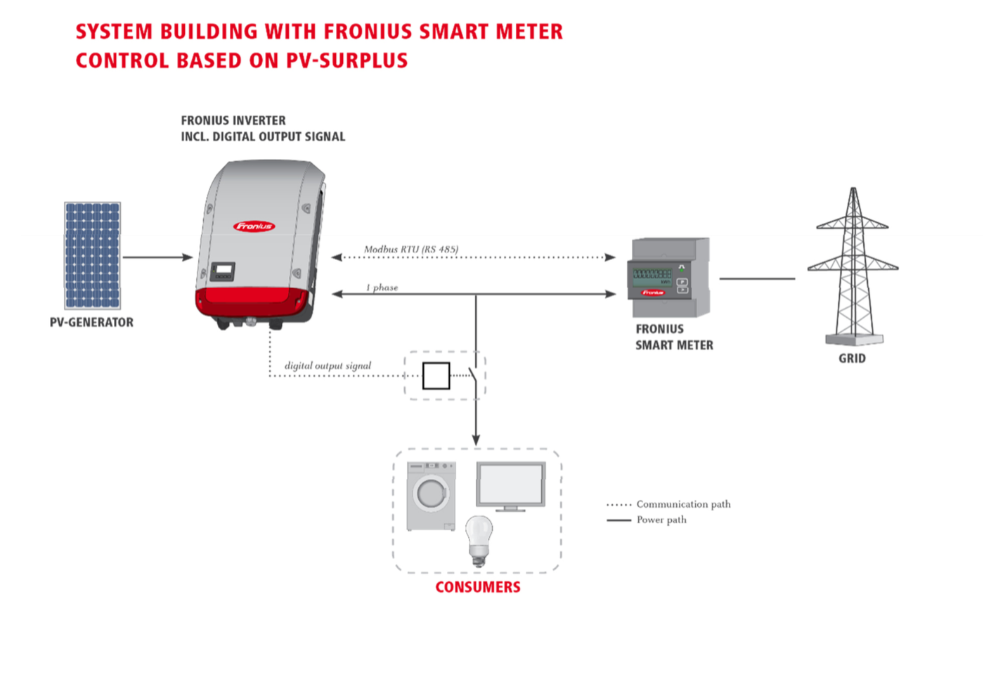 pv diversion with Fronius