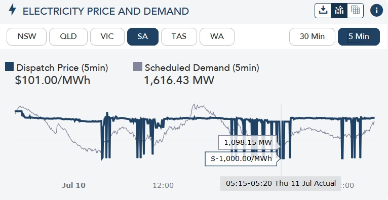 Electricity price and demand - dispatch price