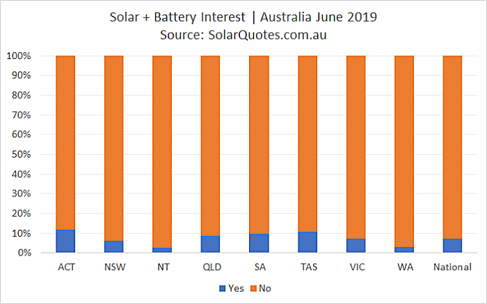 PV + battery storage installation - June 2019