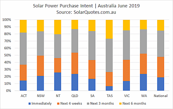 Solar power purchase intent - June 2019.
