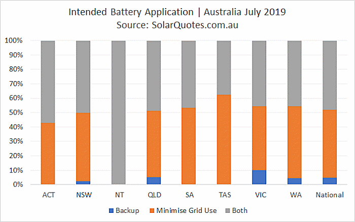 Intended battery use application July 2019