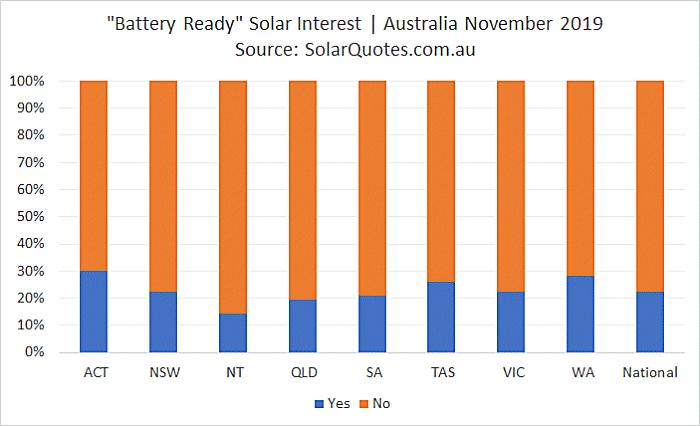 Battery-ready solar power - November 2019