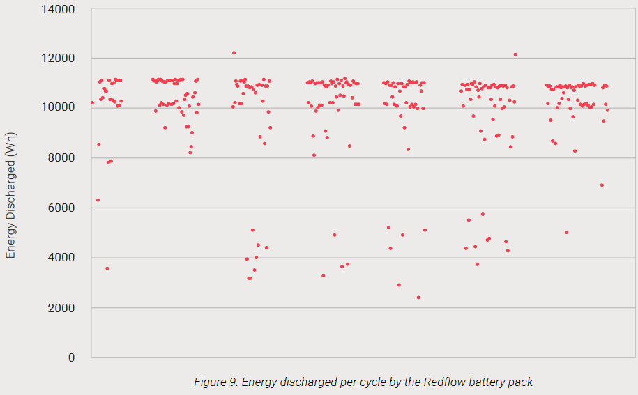 Energy discharged per cycle - Redflow