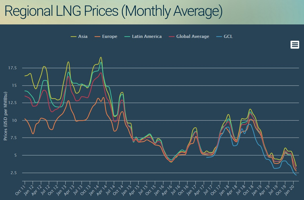 Regional LNG prices