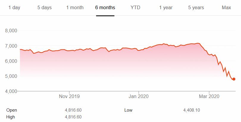 S&P/ASX 200 performance - Image: Google
