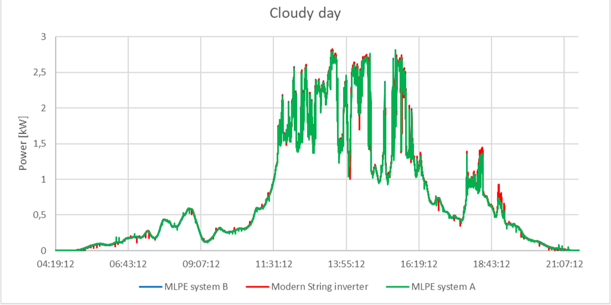 Cloudy day and optimizers graph