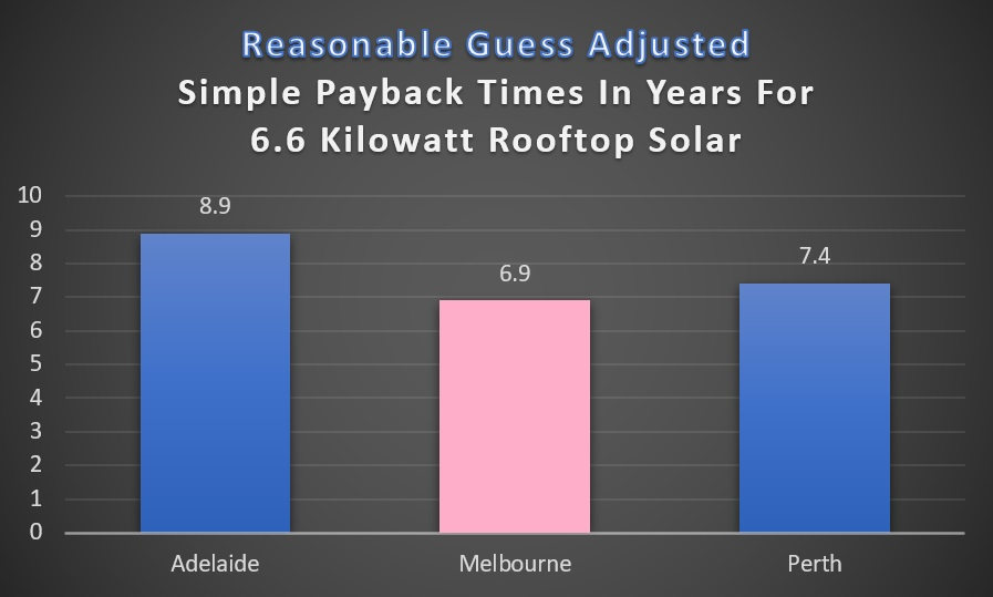 Reasonable guess - simple payback 6.6kW rooftop solar zero export