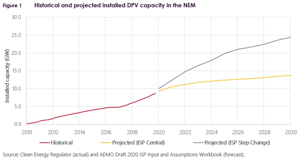 Historical and projected installed distributed solar PV capacity in the NEM