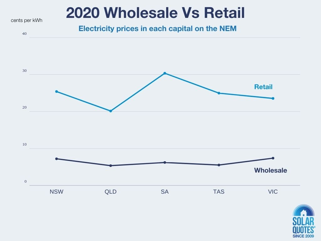 2020 wholesale vs. retail electricity prices