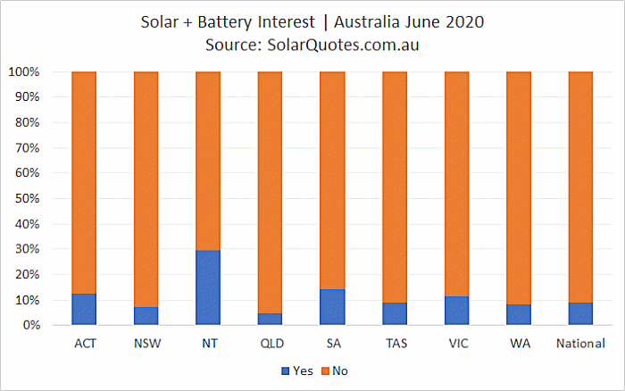 Concurrent solar + battery install - June 2020