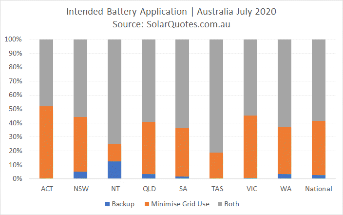Primary battery application - July 2020