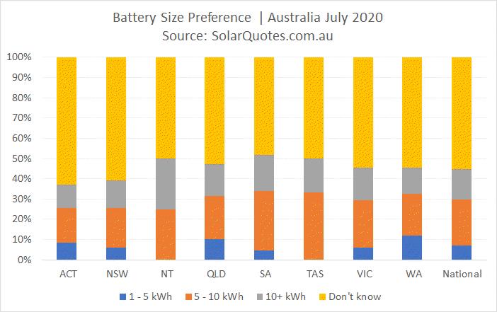 Battery capacity choice - July 2020