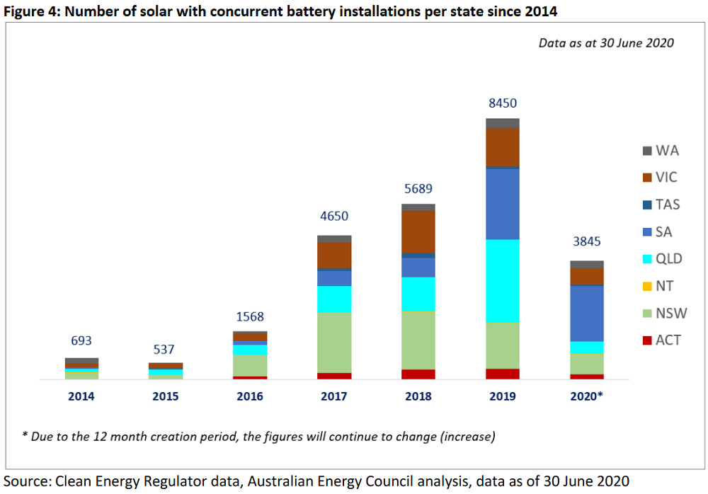 solar + concurrent battery installations
