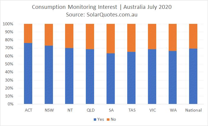 Advanced Solar Consumption Monitoring interest - July 2020
