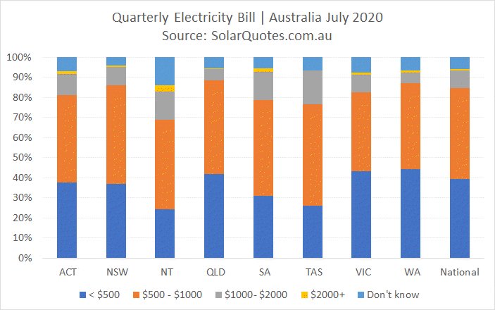 Quarterly electricity costs - July 2020