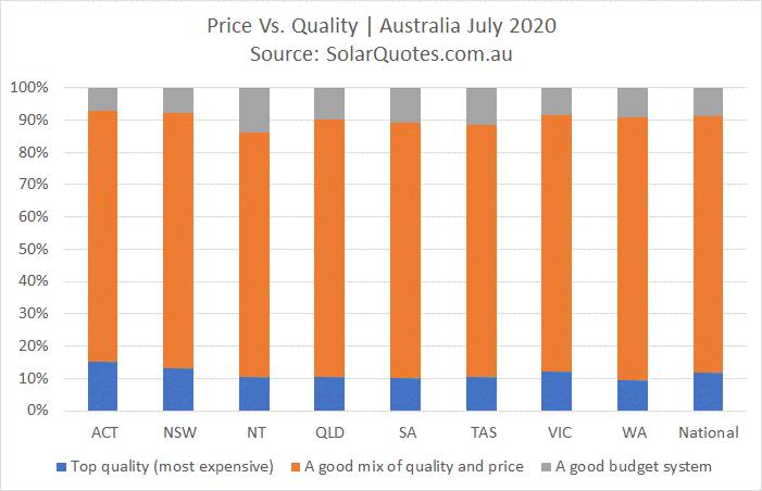 Solar power system price vs quality - July 2020