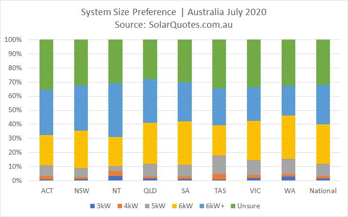 Solar power capacity choice during July 2020