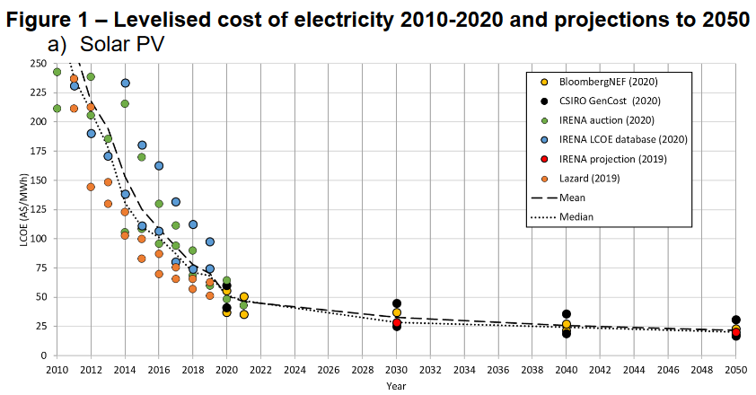 Levelised cost of electricity - solar PV