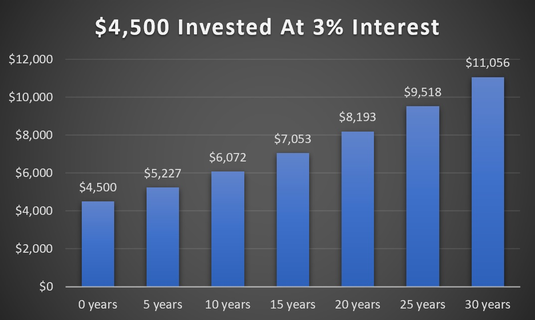 Investment at 3% interest