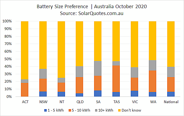 Home battery capacity selection - October 2020