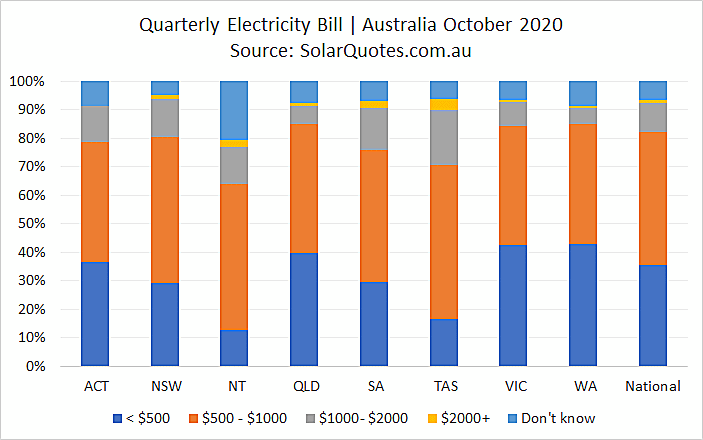 Quarterly electricity costs before solar panels - October 2020