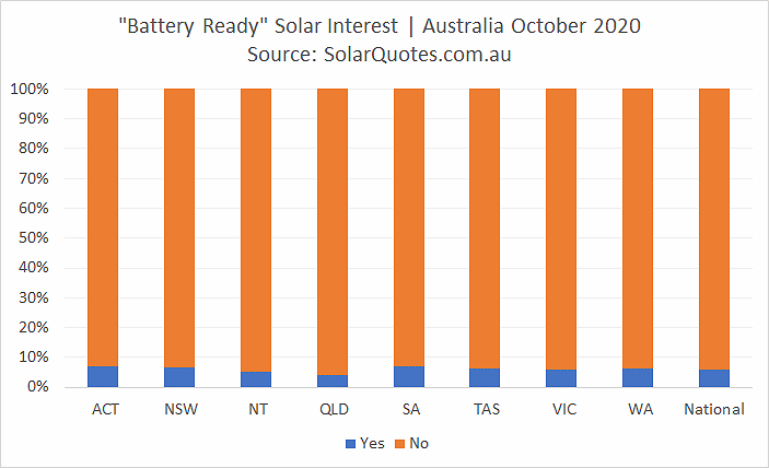 Battery-ready PV interest in October 2020