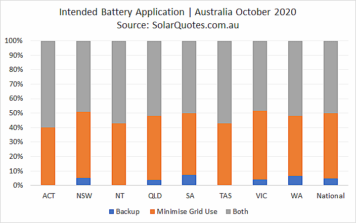 Primary battery application - October 2020
