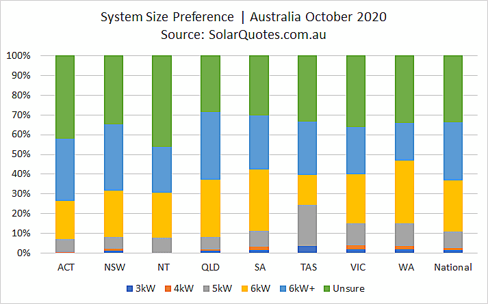 Solar system sizing selection in October 2020