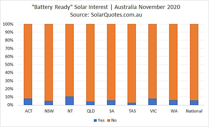 Battery ready solar - November 2020