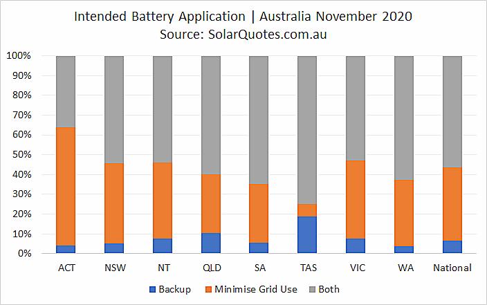 Primary battery application - November 2020