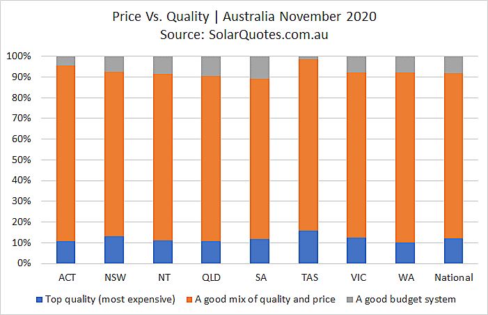 Price and quality - November 2020