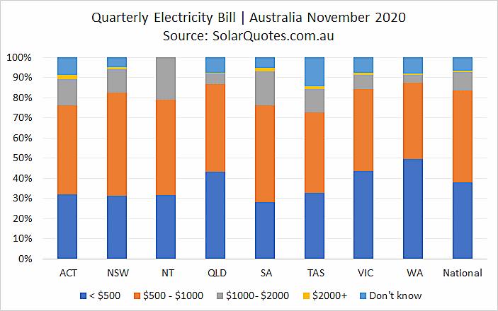 Power bills before solar - November 2020