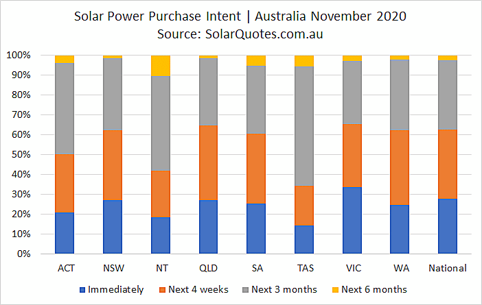 System purchase intent in November 2020