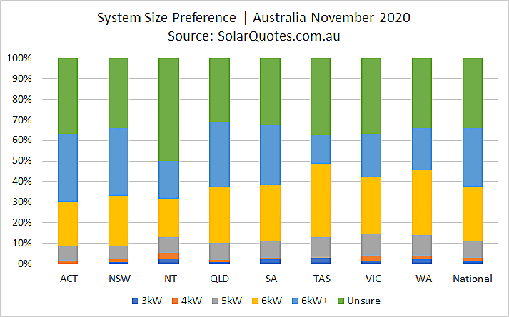 Solar system sizing selection in November 2020